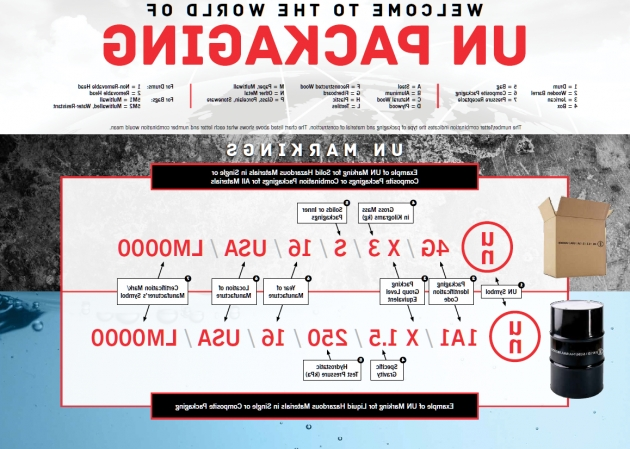 Picture of Un Markings Guide How To Read And Identify Un Packaging Codes Placards And Labels On A Storage Container Are Intended To